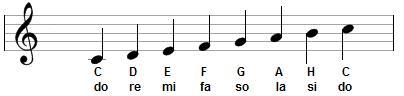 Gama dźwięków wiolinowych